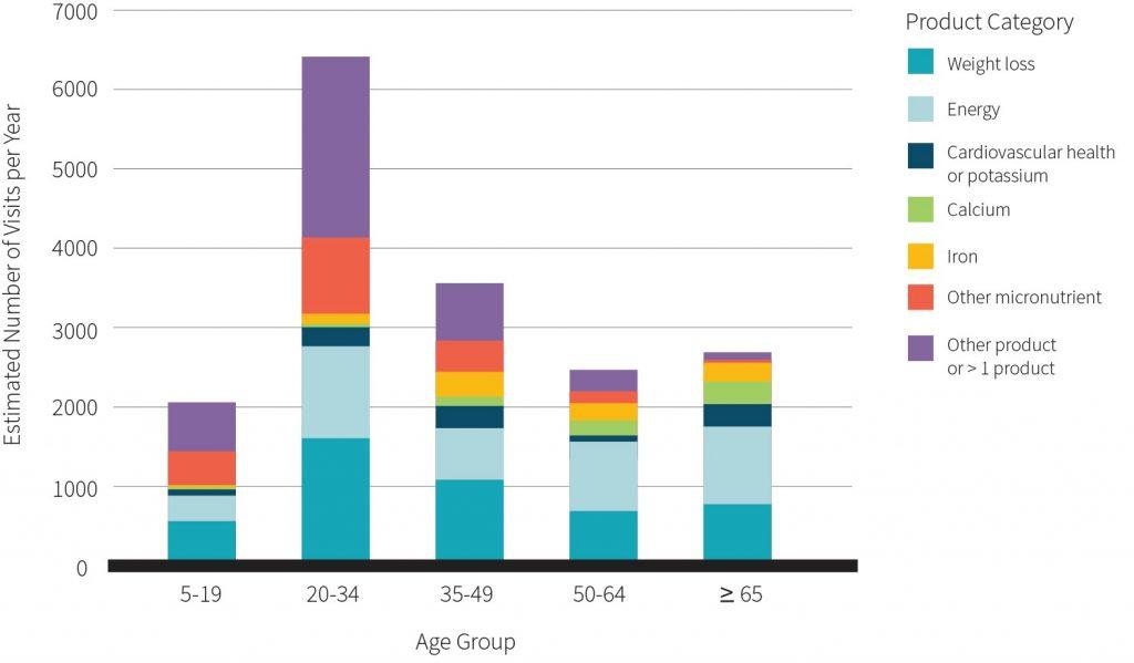 Supplement injuries chart