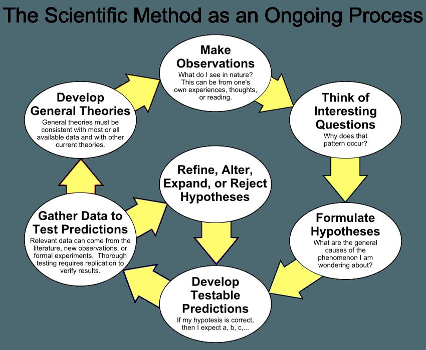 Image of flow chart ofr scientific method